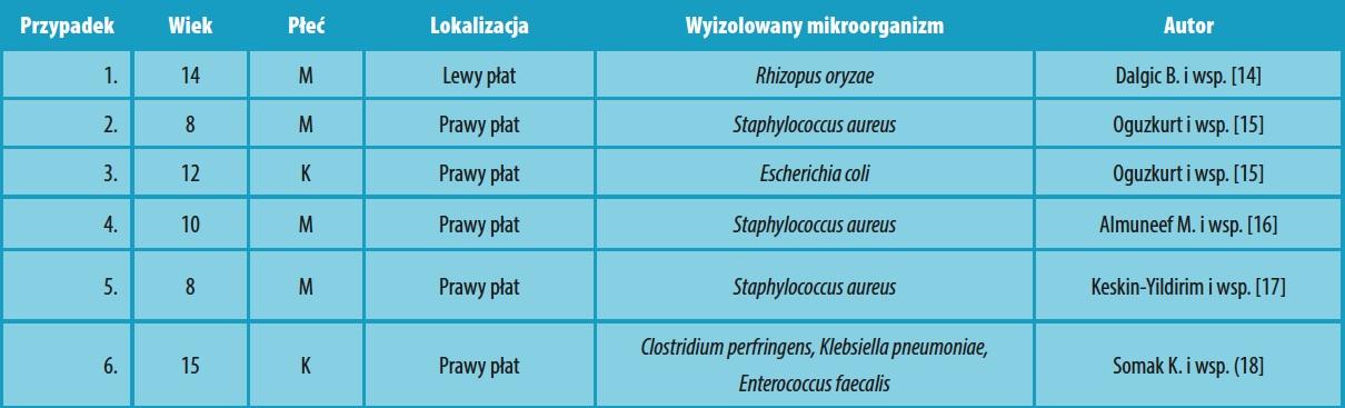Tabela 2. Pacjenci z zębopochodnymi ropniami wątroby w przebiegu zespołu Papillona-Lefevre.