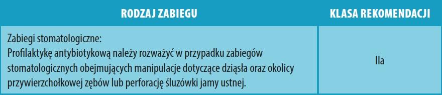 Wskazania do profilaktyki IZW