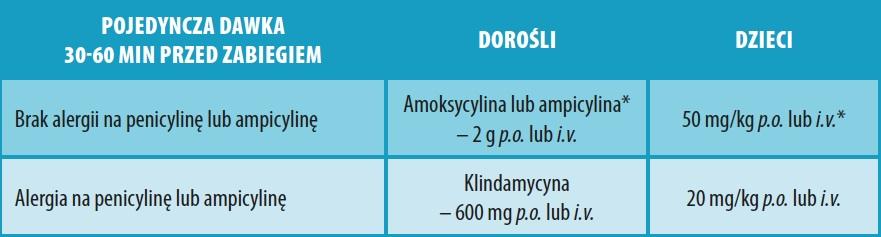 Zalecenia dotyczące profilaktyki dla zabiegów stomatologicznych