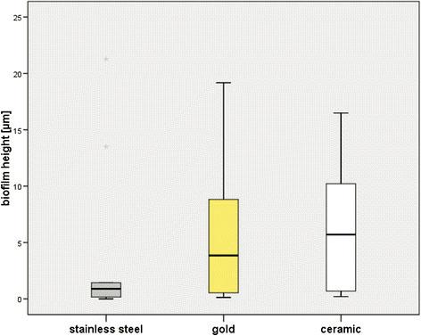 Rys. 1. Wykres skrzynkowy przedstawiający grubość biofilmu.