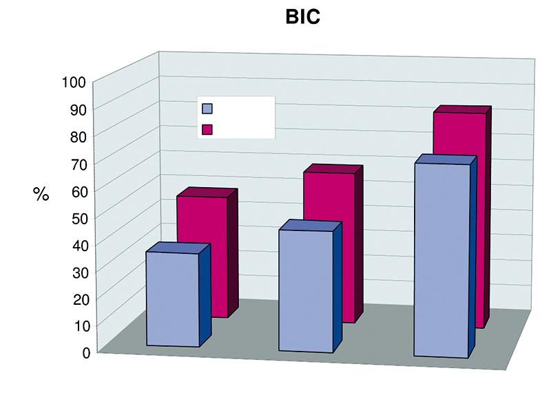 Rys. 1. Diagram przedstawiający wzrost wskaźnika kontaktu kość – implant (BIC) z upływem czasu (po 1, 4, 12 tygodniach). Nie obserwowano znamiennych statystycznie różnic między dwiema grupami (p < 0,05).