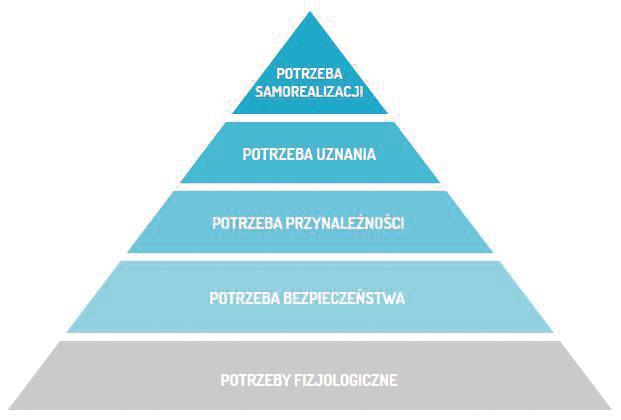 Fot. 2. Hierarchia potrzeb Maslowa. W 1954 roku Abraham Maslow opracował teorię potrzeb, która stanowiła źródło inspiracji dla innych autorów. Postawił on hipotezę, że człowiek w swoim działaniu dąży do zaspokojenia zespołu potrzeb, które tworzą logiczną hierarchię. Na początku są potrzeby niższego stopnia, których zaspokojenie pozwala zredukować niedobory w organizmie, a kończą ją potrzeby wyższego stopnia, które nadają sens życiu człowieka. Maslow był przekonany, że potrzeby wyższego stopnia mogą się pojawić tylko wtedy, gdy zostaną zaspokojone potrzeby niższego stopnia.