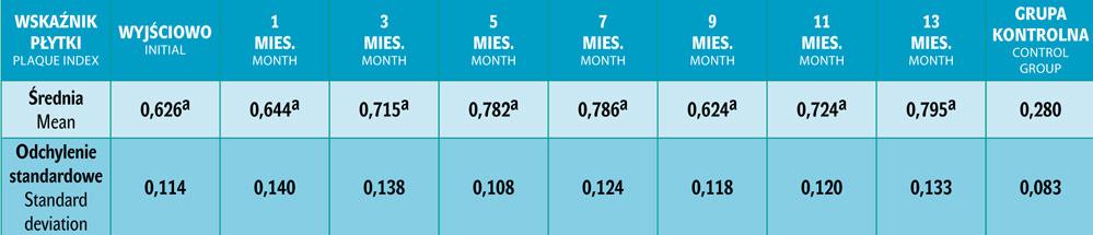 Tab. 1. Wartości średnie i odchylenia standardowe wskaźnika płytki (PI) przed leczeniem ortodontycznym (0) oraz co dwa miesiące (1, 3, 5, 7, 9, 11, 13) w trakcie leczenia. Ponieważ wartości w grupie kontrolnej były stabilne podczas trzech wizyt, podana jest jedna wartość średnia.