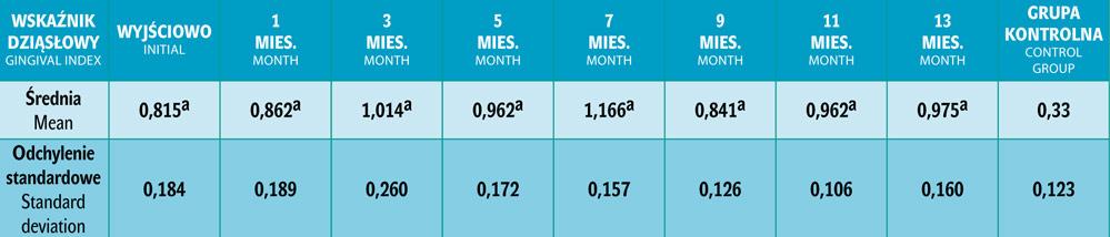 Tab. 2. Wartości średnie i odchylenia standardowe wskaźnika dziąsłowego (GI) przed leczeniem ortodontycznym (0) oraz co dwa miesiące (1, 3, 5, 7, 9, 11, 13) w trakcie leczenia.