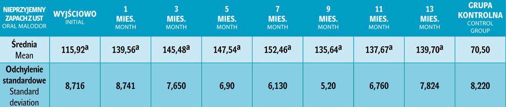 Tab. 4. Wartości średnie i odchylenia standardowe pomiaru nieprzyjemnego zapachu z ust przed leczeniem ortodontycznym (0) oraz co dwa miesiące (1, 3, 5, 7, 9, 11, 13) w trakcie leczenia. Ponieważ wartości w grupie kontrolnej były stabilne podczas trzech wizyt, podana jest jedna wartość średnia.