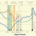Leczenie próchnicy z wykorzystaniem lasera o długości fali 2940 nm