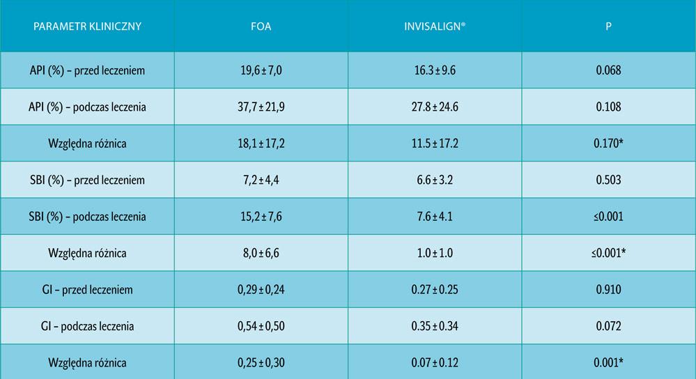 Tab. 2. Parametry kliniczne pacjentów z FOA i Invisalign® przed i po leczeniu ortodontycznym. Wartości odzwierciedlają średnie±odchylenia standardowe