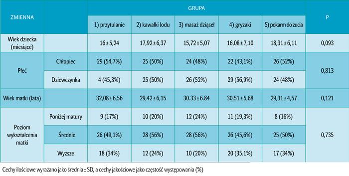 Tab. 1. Dane demograficzne dzieci w każdej grupie.